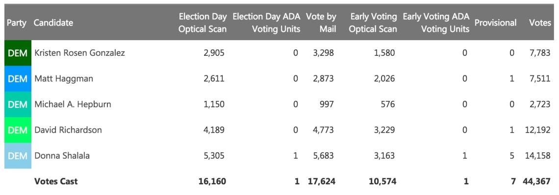 District 27 primaries